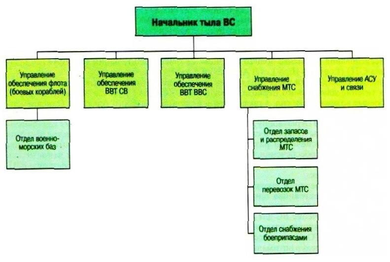 Структура управления тыла ВС