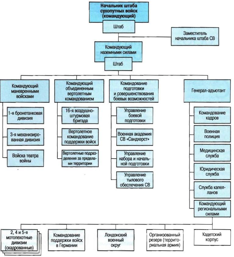 Система подготовки офицеров в великобритании