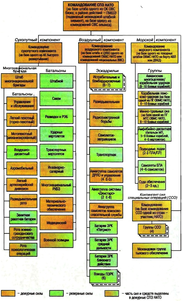 Схема 3. Типовая структура сил