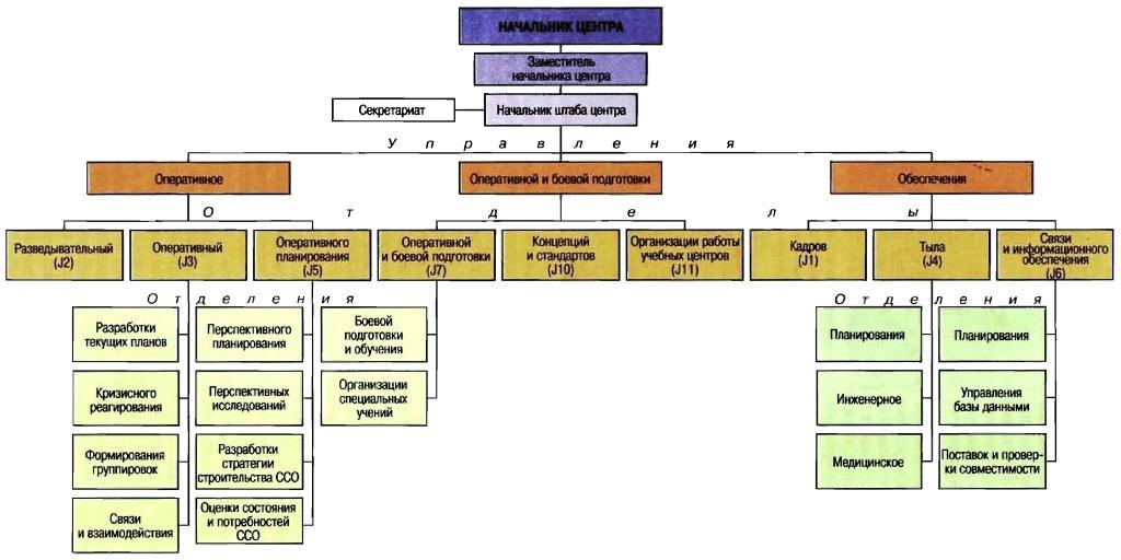 Структура координационного