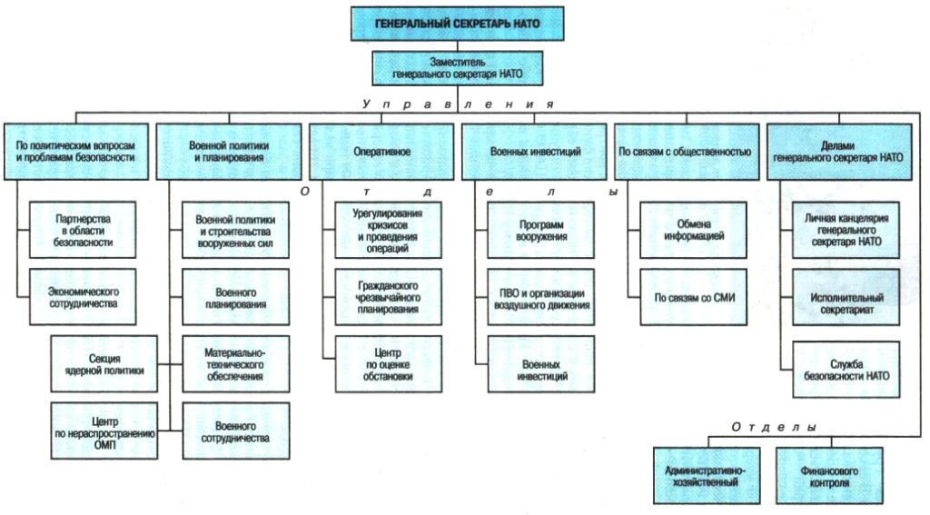 Структура Международного