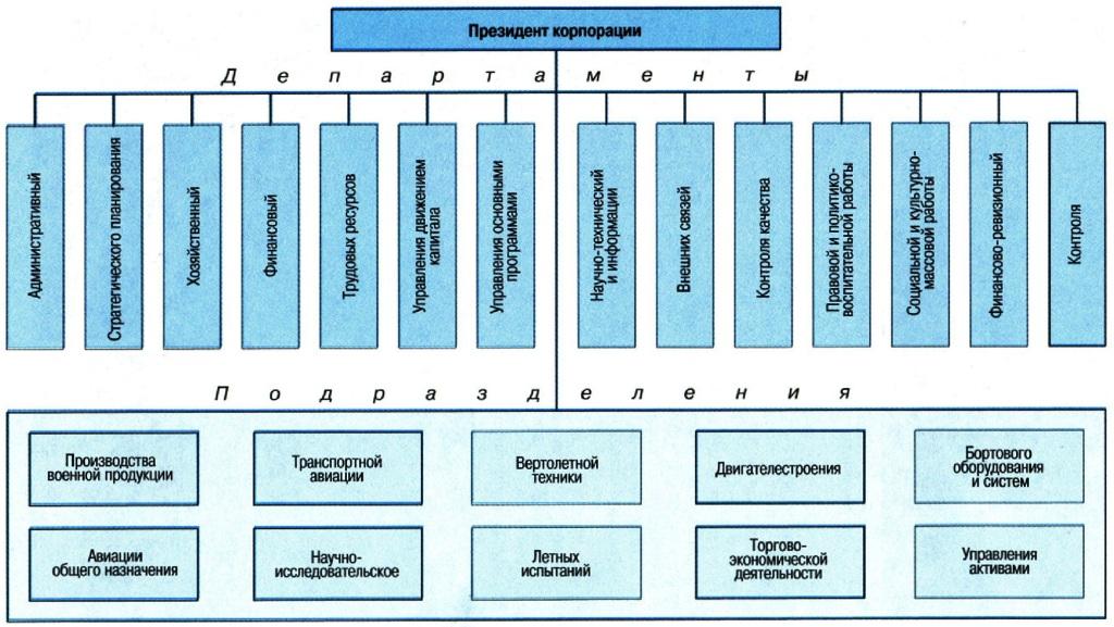 структура корпорации