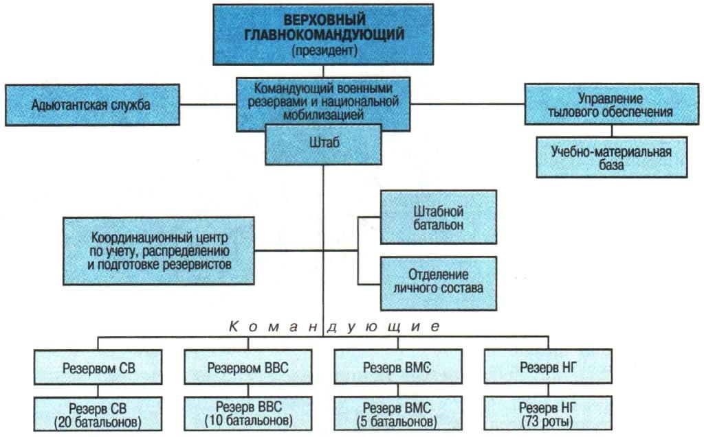 Дислокация вооруженных сил