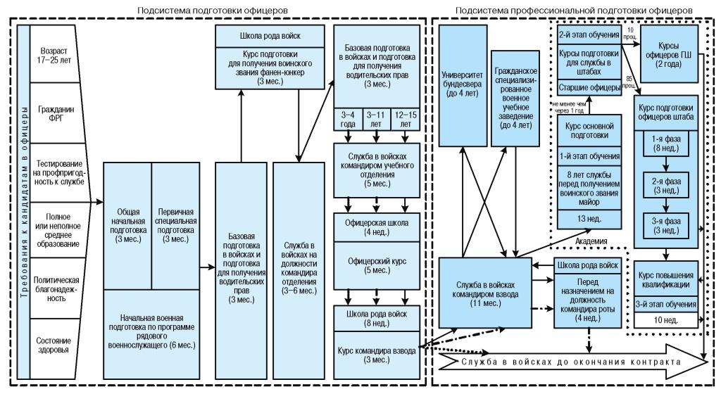 Структурно-логическая модель