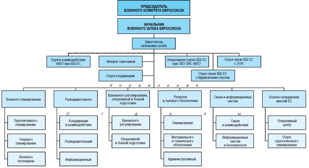 Структура высших органов